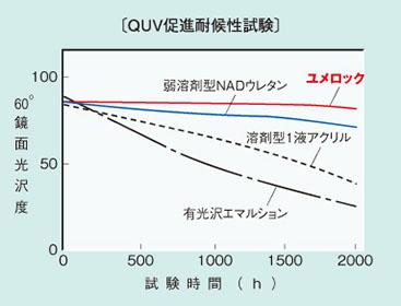 耐候性比較